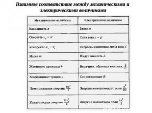 Взаимное соответствие между механическими и электрическими величинами