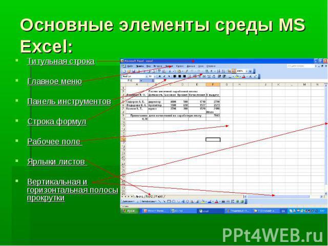 Основные элементы среды MS Excel: Титульная строка Главное меню Панель инструментов Строка формул Рабочее поле Ярлыки листов Вертикальная и горизонтальная полосы прокрутки