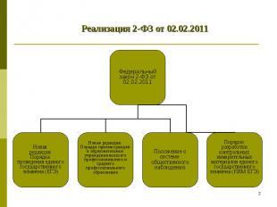 Реализация 2-ФЗ от 02.02.2011