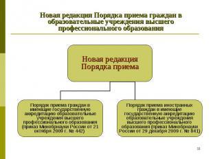 Новая редакция Порядка приема граждан в образовательные учреждения высшего профе
