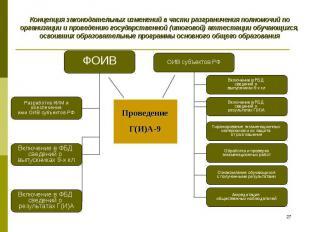 Концепция законодательных изменений в части разграничения полномочий по организа