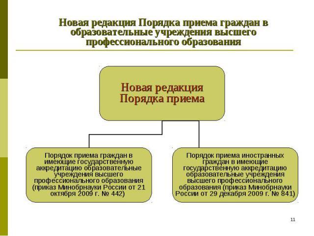 Новая редакция Порядка приема граждан в образовательные учреждения высшего профессионального образования