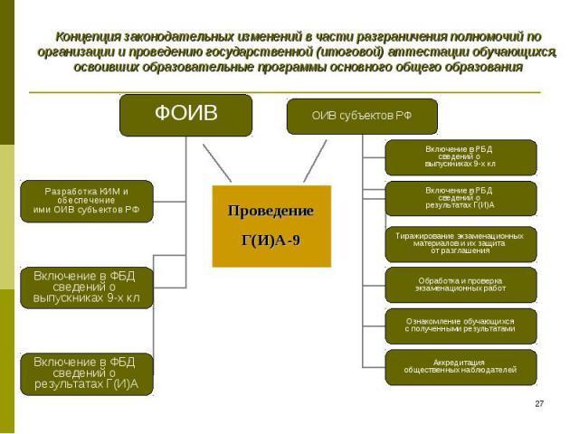 Концепция законодательных изменений в части разграничения полномочий по организации и проведению государственной (итоговой) аттестации обучающихся, освоивших образовательные программы основного общего образования