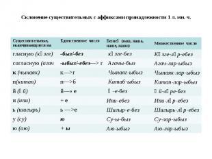 Склонение существительных с аффиксами принадлежности 1 л. мн. ч.