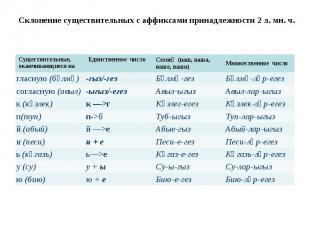 Склонение существительных с аффиксами принадлежности 2 л. мн. ч.