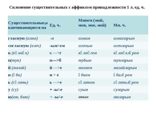 Склонение существительных с аффиксом принадлежности 1 л. ед. ч.