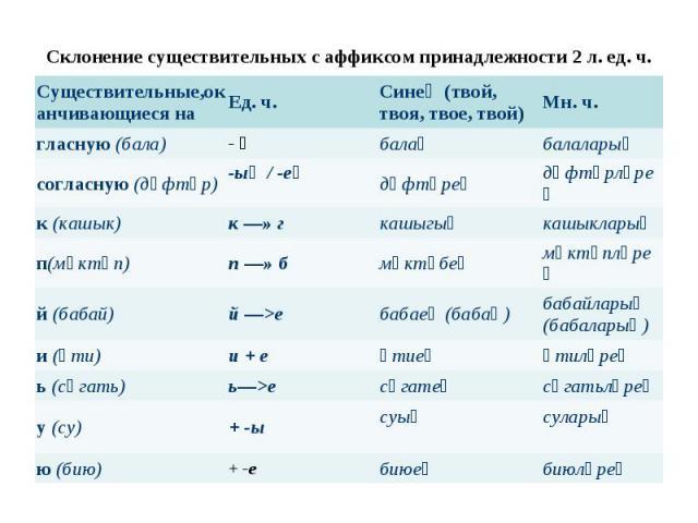 Склонение существительных с аффиксом принадлежности 2 л. ед. ч.