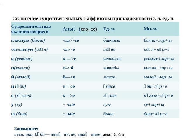 Склонение существительных с аффиксом принадлежности 3 л. ед. ч. Запомните: песи, ипи, бәби— аның песие, аның ипие,