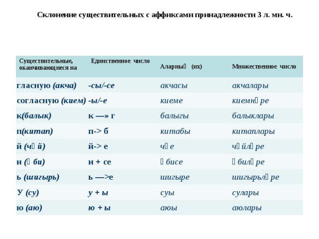 Склонение существительных с аффиксами принадлежности 3 л. мн. ч.