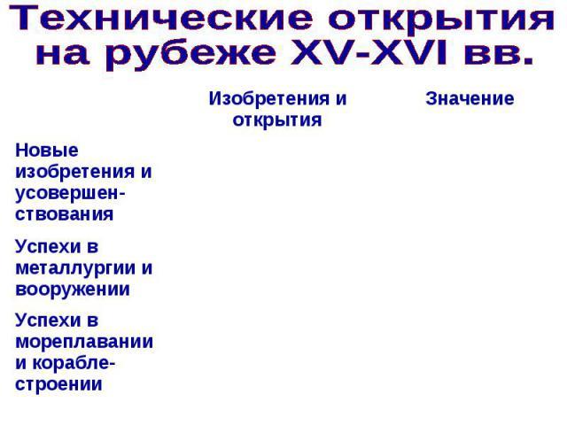Технические открытия на рубеже XV-XVI вв.
