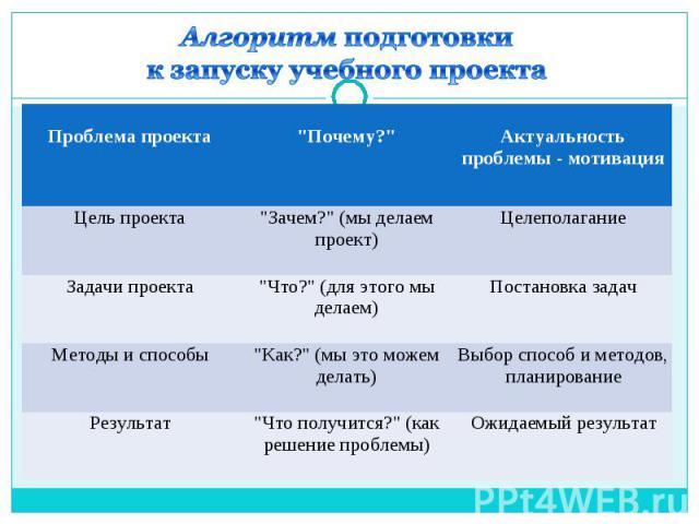 Алгоритм подготовки к запуску учебного проекта