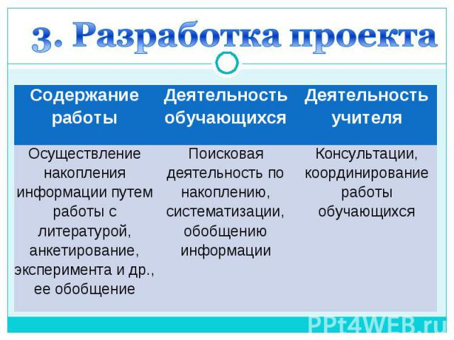 3. Разработка проекта
