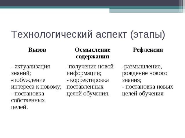 Технологический аспект (этапы)