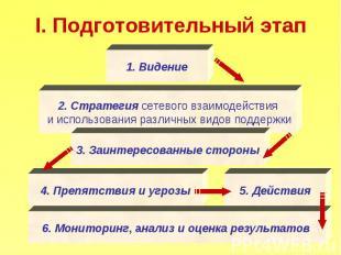 I. Подготовительный этап Видение 2. Стратегия сетевого взаимодействия и использо