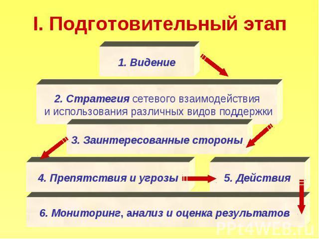 I. Подготовительный этап Видение 2. Стратегия сетевого взаимодействия и использования различных видов поддержки 3. Заинтересованные стороны 4. Препятствия и угрозы 5. Действия 6. Мониторинг, анализ и оценка результатов
