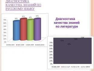 Диагностика качества знаний по русскому языку Диагностика качества знаний по лит