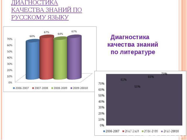 Диагностика качества знаний по русскому языку Диагностика качества знаний по литературе