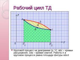 Рабочий цикл ТД Круговой процесс на диаграмме (p,V). abc – кривая расширения, c