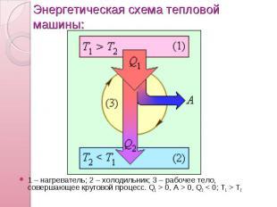 Энергетическая схема тепловой машины: 1 – нагреватель; 2 – холодильник; 3 – рабо