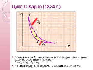 Цикл С.Карно (1824г.) Полная работа A, совершаемая газом за цикл, равна сумме р