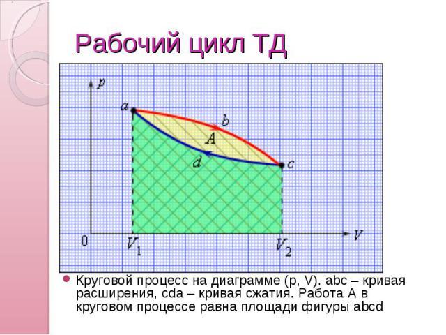 Рабочий цикл ТД Круговой процесс на диаграмме (p,V). abc – кривая расширения, cda – кривая сжатия. Работа A в круговом процессе равна площади фигуры abcd