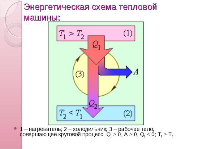 Энергетическая схема тепловой машины: 1 – нагреватель; 2 – холодильник; 3 – рабочее тело, совершающее круговой процесс. Q1>0, A>0, Q2T2