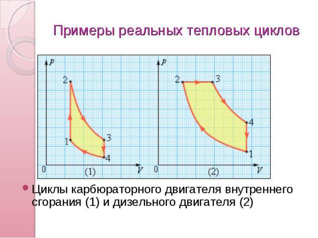 Примеры реальных тепловых циклов Циклы карбюраторного двигателя внутреннего сгорания (1) и дизельного двигателя (2)