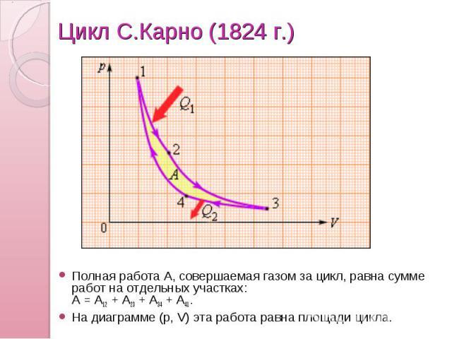 Цикл С.Карно (1824г.) Полная работа A, совершаемая газом за цикл, равна сумме работ на отдельных участках: A=A12+A23+A34+A41. На диаграмме (p,V) эта работа равна площади цикла.
