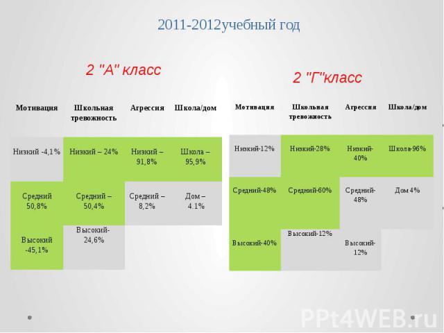 2011-2012учебный год
