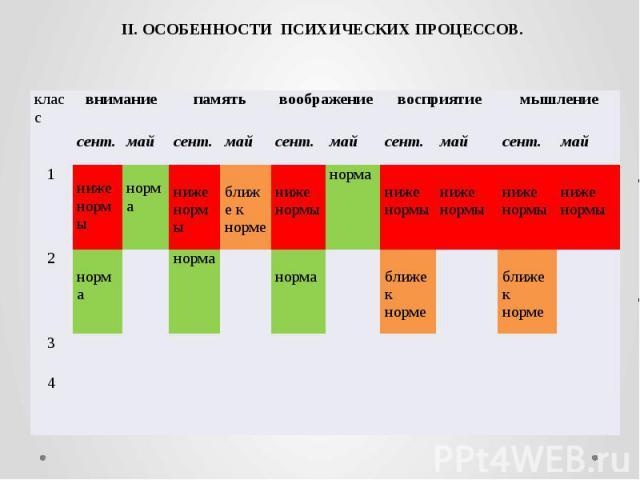 II. ОСОБЕННОСТИ ПСИХИЧЕСКИХ ПРОЦЕССОВ.