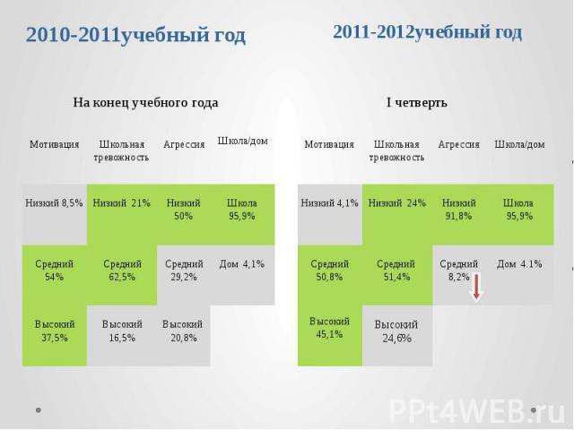 2010-2011учебный год 2011-2012учебный год
