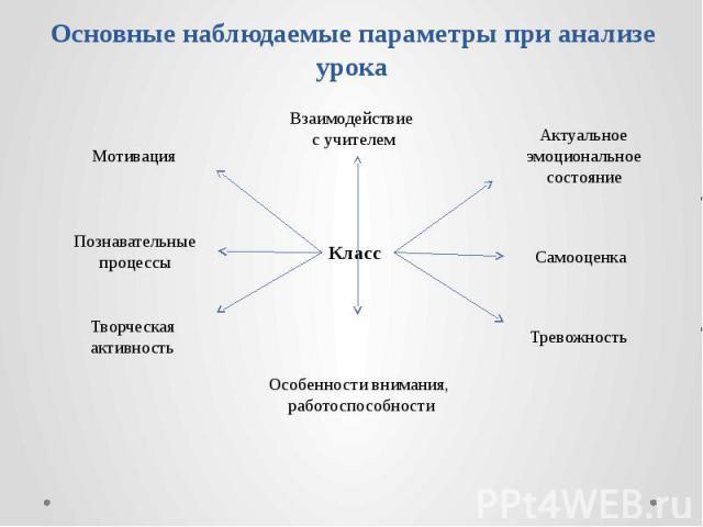 Основные наблюдаемые параметры при анализе урока Класс