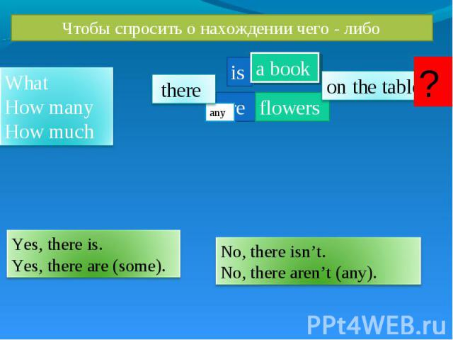 Чтобы спросить о нахождении чего - либо What How many How much Yes, there is. Yes, there are (some). No, there isn't. No, there aren't (any).