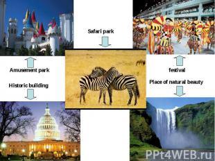 Safari park Amusement park Historic building festival Place of natural beauty