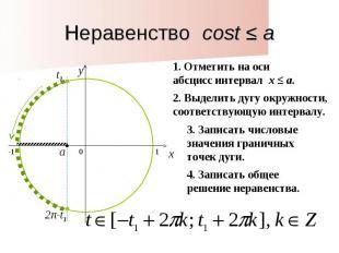 Неравенство cost ≤ a1. Отметить на оси абсцисс интервал x ≤ a. 2. Выделить дугу