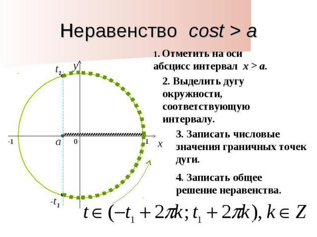 Неравенство cost > a1. Отметить на оси абсцисс интервал x > a. 2. Выделить дугу окружности, соответствующую интервалу. 3. Записать числовые значения граничных точек дуги. 4. Записать общее решение неравенства.