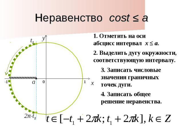 Неравенство cost ≤ a1. Отметить на оси абсцисс интервал x ≤ a. 2. Выделить дугу окружности, соответствующую интервалу. 3. Записать числовые значения граничных точек дуги. 4. Записать общее решение неравенства.