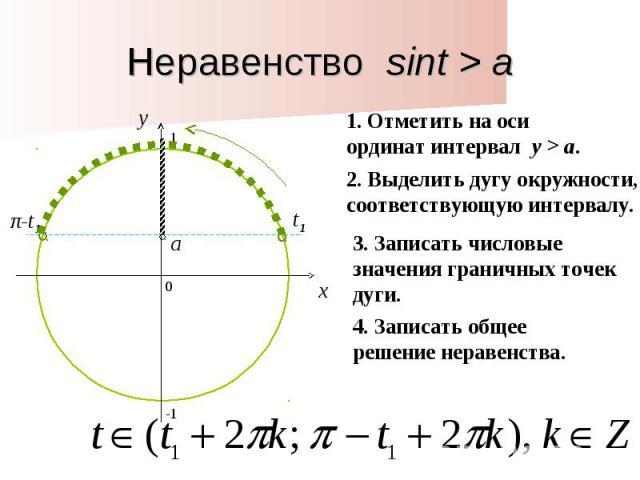 Неравенство sint > a1. Отметить на оси ординат интервал y > a. 2. Выделить дугу окружности, соответствующую интервалу. 3. Записать числовые значения граничных точек дуги. 4. Записать общее решение неравенства.