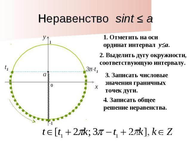 Неравенство sint ≤ a1. Отметить на оси ординат интервал y≤a. 2. Выделить дугу окружности, соответствующую интервалу. 3. Записать числовые значения граничных точек дуги. 4. Записать общее решение неравенства.