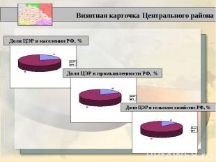 Визитная карточка Центрального района Доля ЦЭР в населении РФ, % Доля ЦЭР в пром