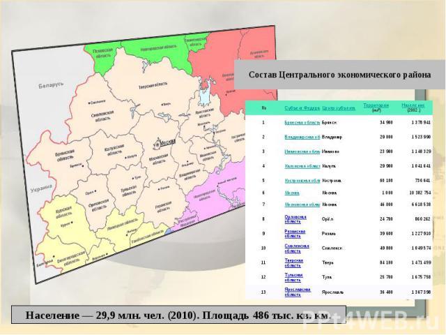 Состав Центрального экономического района Население — 29,9 млн. чел. (2010). Площадь 486 тыс. кв. км.