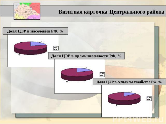 Визитная карточка Центрального района Доля ЦЭР в населении РФ, % Доля ЦЭР в промышленности РФ, % Доля ЦЭР в сельском хозяйстве РФ, %