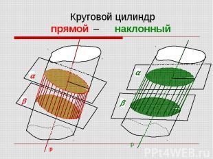 Круговой цилиндр прямой – наклонный