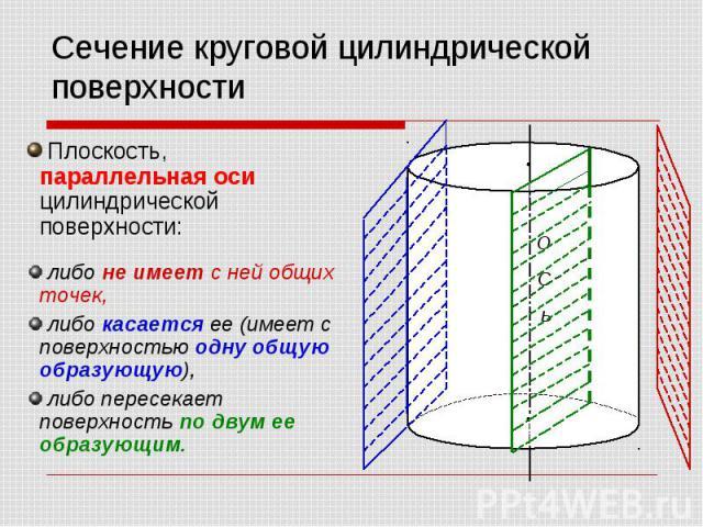 Сечение круговой цилиндрической поверхности Плоскость, параллельная оси цилиндрической поверхности: либо не имеет с ней общих точек, либо касается ее (имеет с поверхностью одну общую образующую), либо пересекает поверхность по двум ее образующим.