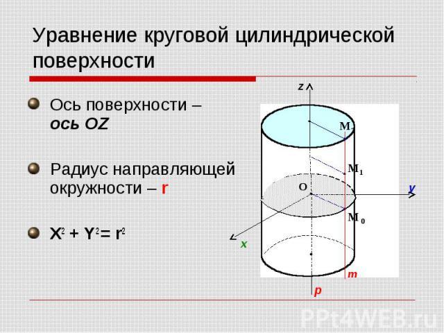 Уравнение круговой цилиндрической поверхности Ось поверхности – ось OZ Радиус направляющей окружности – r X2 + Y2 = r2