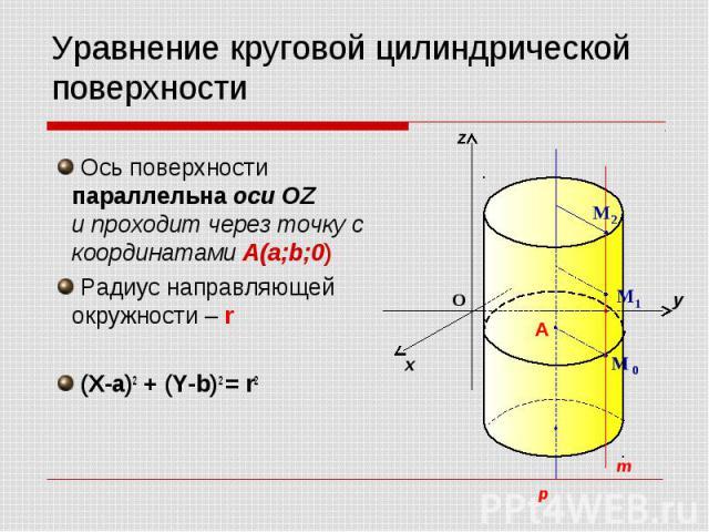 Уравнение круговой цилиндрической поверхности Ось поверхности параллельна оси OZ и проходит через точку с координатами A(a;b;0) Радиус направляющей окружности – r (X-a)2 + (Y-b)2 = r2