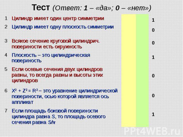 Тест (Ответ: 1 – «да»; 0 – «нет»)