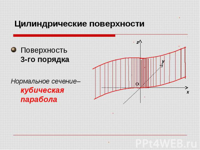 Цилиндрические поверхности Поверхность 3-го порядка Нормальное сечение– кубическая парабола