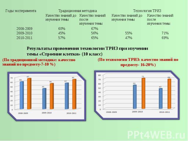 Результаты применения технологии ТРИЗ при изучении темы «Строение клетки» (10 класс)