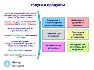 Услуги и продукты Системы менеджмента безопасности пищевых продуктов (ISO 22000,